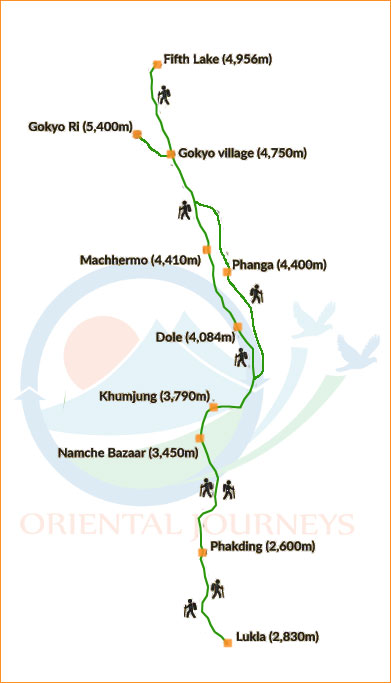 Gokyo Trek Route Map